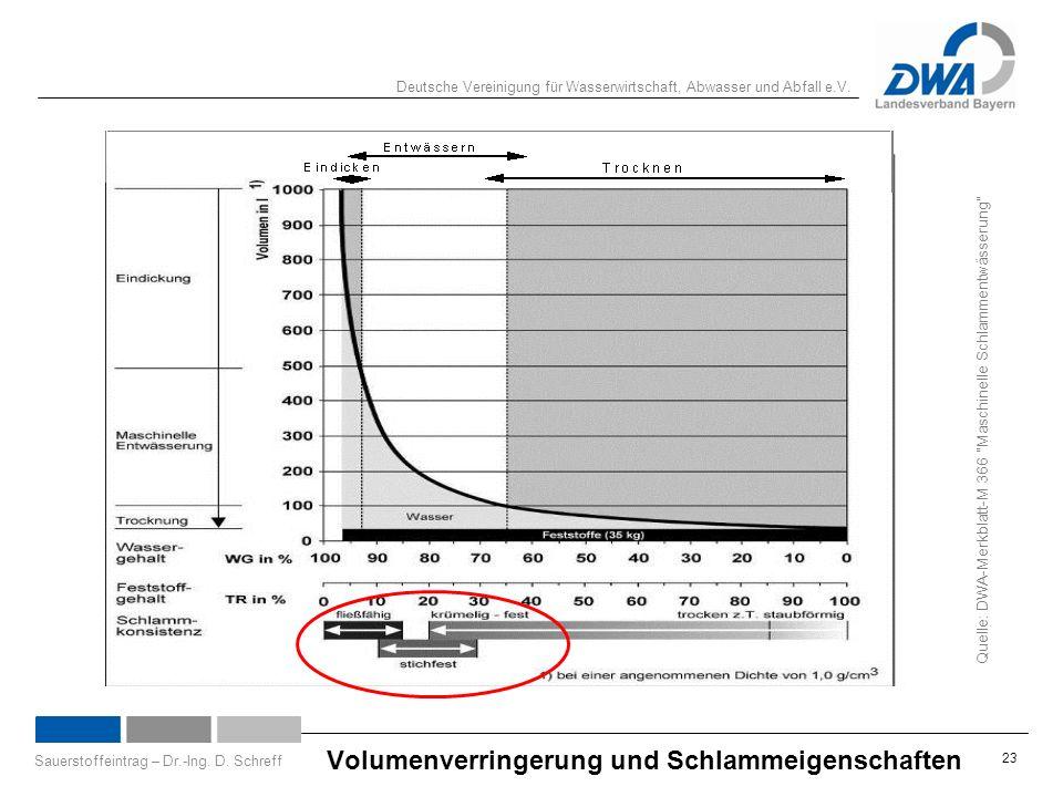 Deutsche Vereinigung für Wasserwirtschaft, Abwasser und Abfall e.V. Sauerstoffeintrag – Dr.-Ing. D. Schreff 23 Volumenverringerung und Schlammeigensch