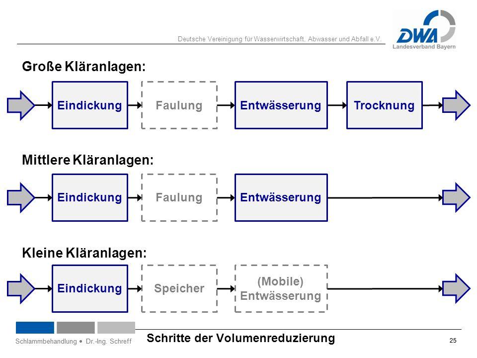 Deutsche Vereinigung für Wasserwirtschaft, Abwasser und Abfall e.V. 25 Schlammbehandlung  Dr.-Ing. Schreff Schritte der Volumenreduzierung 25 Schlamm