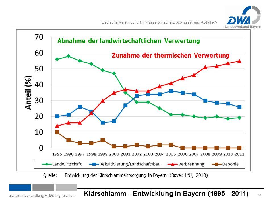 Deutsche Vereinigung für Wasserwirtschaft, Abwasser und Abfall e.V. 28 Schlammbehandlung  Dr.-Ing. Schreff Klärschlamm - Entwicklung in Bayern (1995