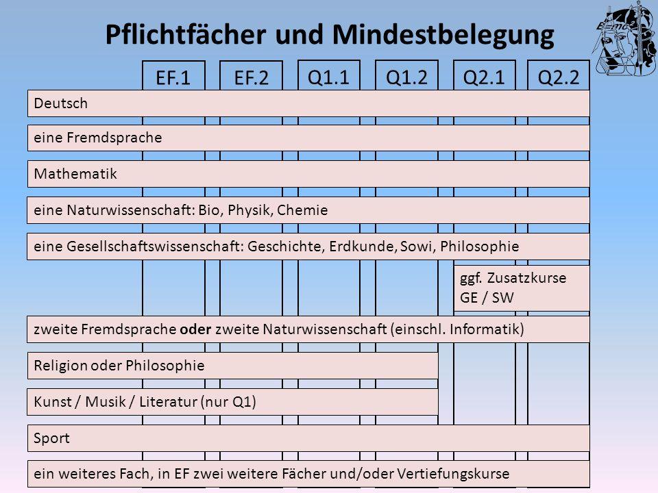 Pflichtfächer und Mindestbelegung Q2.2Q2.1Q1.2Q1.1 EF.2EF.1 Deutsch eine Fremdsprache Mathematik eine Naturwissenschaft: Bio, Physik, Chemie zweite Fr