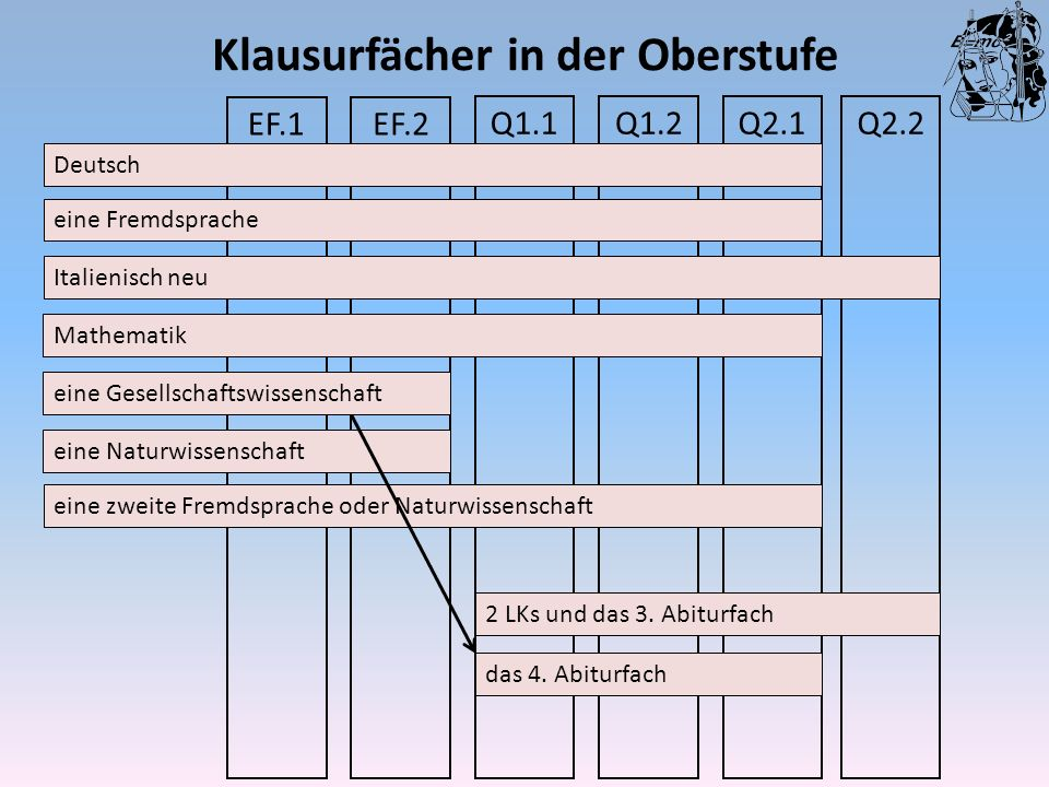 Klausurfächer in der Oberstufe Q2.2Q2.1Q1.2Q1.1 EF.2EF.1 Deutsch eine Fremdsprache Italienisch neu Mathematik eine Gesellschaftswissenschaft eine zwei