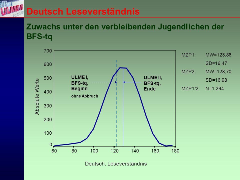 Deutsch Leseverständnis Zuwachs unter den verbleibenden Jugendlichen der BFS-tq Deutsch: Leseverständnis 1801601401201008060 Absolute Werte 700 600 500 400 300 200 100 0 ULME I, BFS-tq, Beginn ohne Abbruch ULME II, BFS-tq, Ende MZP1:MW=123,86 SD=16,47 MZP2:MW=128,70 SD=16,98 MZP1/2:N=1.294