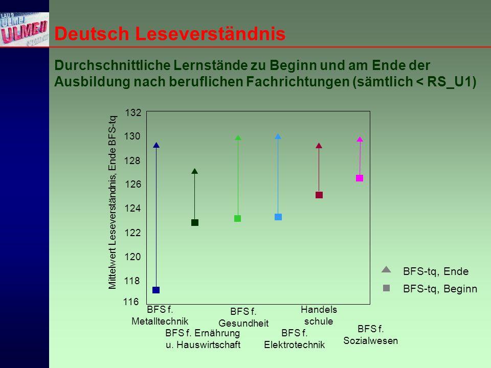 Deutsch Leseverständnis Durchschnittliche Lernstände zu Beginn und am Ende der Ausbildung nach beruflichen Fachrichtungen (sämtlich < RS_U1) BFS-tq, Beginn BFS-tq, Ende BFS f.