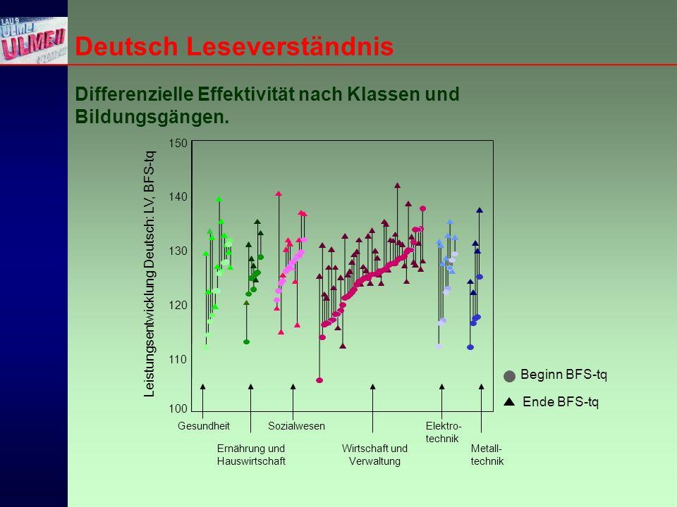 Deutsch Leseverständnis Differenzielle Effektivität nach Klassen und Bildungsgängen.