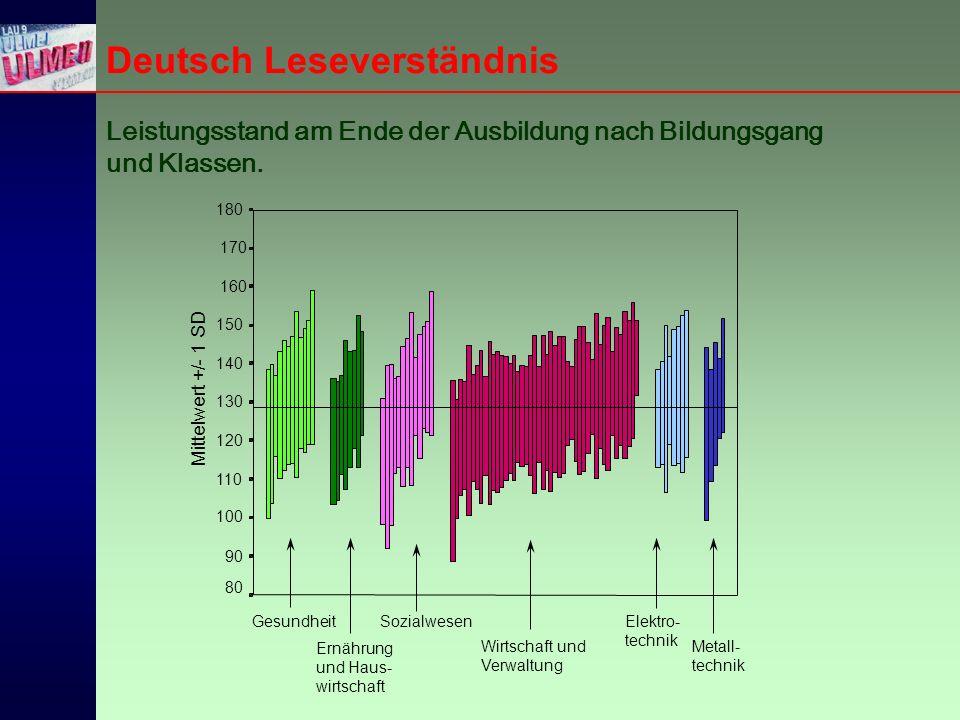 Deutsch Leseverständnis Leistungsstand am Ende der Ausbildung nach Bildungsgang und Klassen.