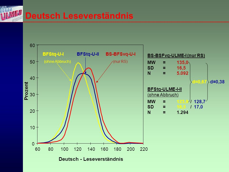 BS-BSFvq-ULME-I (nur RS) MW=135,0 SD =16,5 N=5.092 BFStq-ULME-I-II (ohne Abbruch) MW =123,9 / 128,7 SD =16,5 / 17,0 N =1.294 0 10 20 30 40 50 60 80100120140160180200220 BFStq-U-I (ohne Abbruch) BFStq-U-IIBS-BFSvq-U-I (nur RS) Prozent Deutsch - Leseverständnis d=0,67d=0,38 Deutsch Leseverständnis