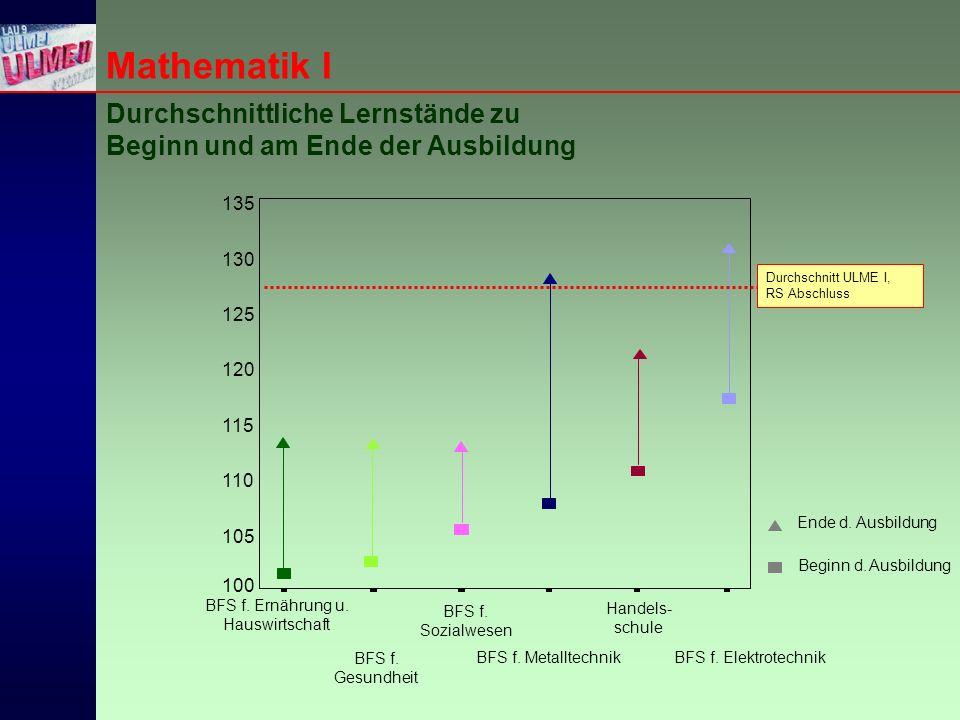 Mathematik I Durchschnittliche Lernstände zu Beginn und am Ende der Ausbildung BFS f.