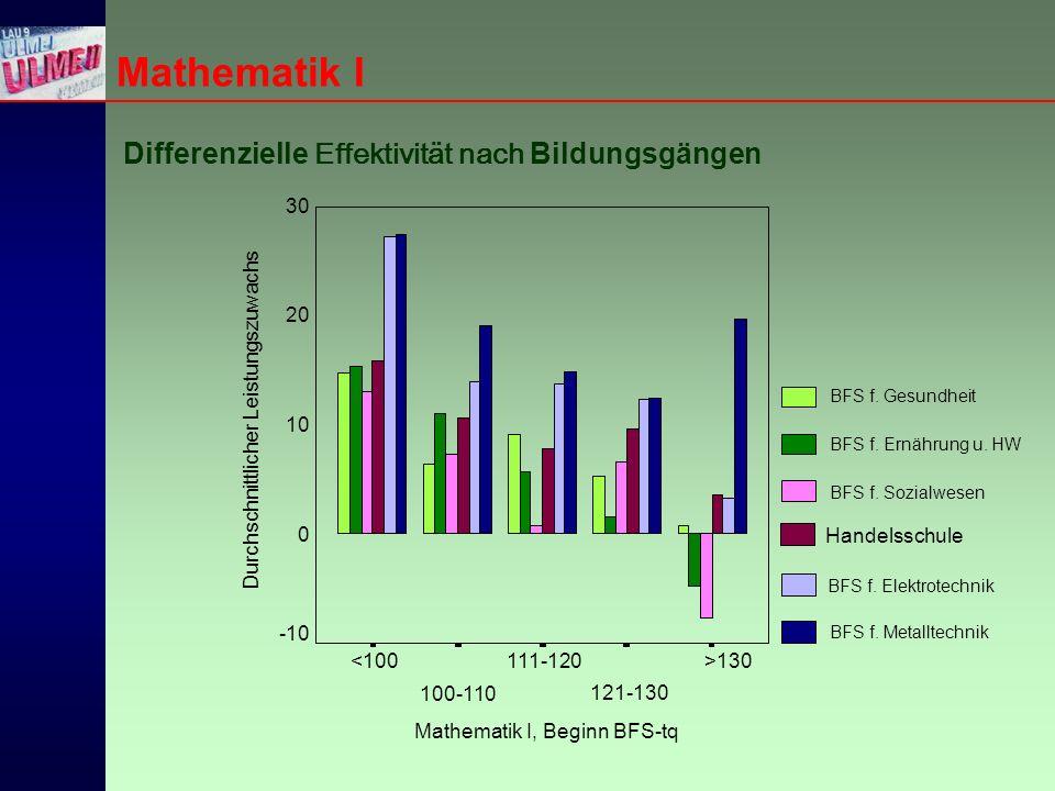 Mathematik I Differenzielle Effektivität nach Bildungsgängen Mathematik I, Beginn BFS-tq >130 121-130 111-120 100-110 <100 Durchschnittlicher Leistungszuwachs 30 20 10 0 -10 BFS f.