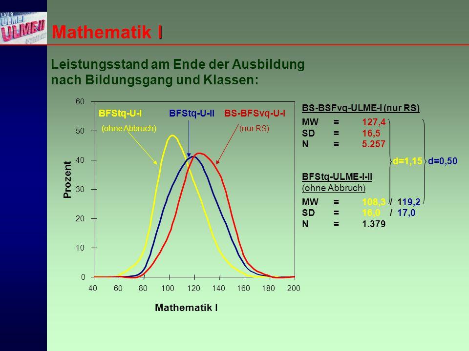 I Mathematik I Leistungsstand am Ende der Ausbildung nach Bildungsgang und Klassen: BS-BSFvq-ULME-I (nur RS) MW=127,4 SD =16,5 N=5.257 BFStq-ULME-I-II (ohne Abbruch) MW =108,3 / 119,2 SD =16,0 / 17,0 N =1.379 d=1,15 d=0,50 0 10 20 30 40 50 60 406080100120140160180200 BS-BFSvq-U-I (nur RS) BFStq-U-II BFStq-U-I (ohne Abbruch) Prozent Mathematik I