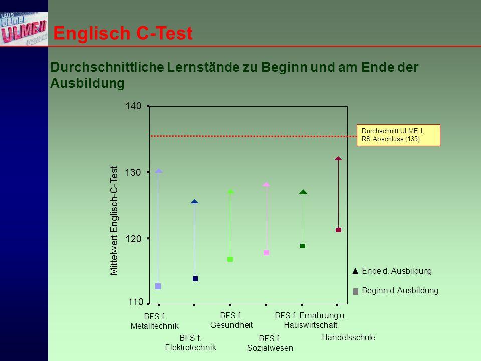 Englisch C-Test Durchschnittliche Lernstände zu Beginn und am Ende der Ausbildung Handelsschule Mittelwert Englisch-C-Test Beginn d.
