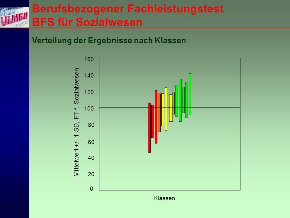 Berufsbezogener Fachleistungstest BFS für Sozialwesen Verteilung der Ergebnisse nach Klassen Klassen Mittelwert +/- 1 SD, FT f.
