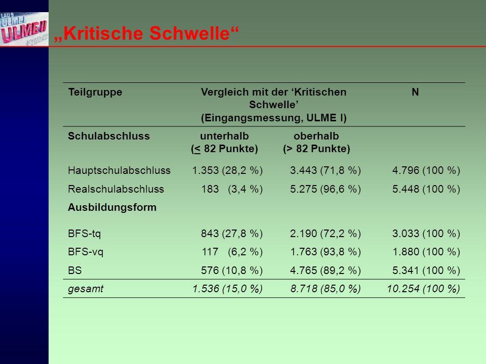 """""""Kritische Schwelle TeilgruppeVergleich mit der 'Kritischen Schwelle' (Eingangsmessung, ULME I) N Schulabschlussunterhalb (< 82 Punkte) oberhalb (> 82 Punkte) Hauptschulabschluss1.353 (28,2 %)3.443 (71,8 %)4.796 (100 %) Realschulabschluss183 (3,4 %)5.275 (96,6 %)5.448 (100 %) Ausbildungsform BFS-tq843 (27,8 %)2.190 (72,2 %)3.033 (100 %) BFS-vq117 (6,2 %)1.763 (93,8 %)1.880 (100 %) BS576 (10,8 %)4.765 (89,2 %)5.341 (100 %) gesamt1.536 (15,0 %)8.718 (85,0 %)10.254 (100 %)"""
