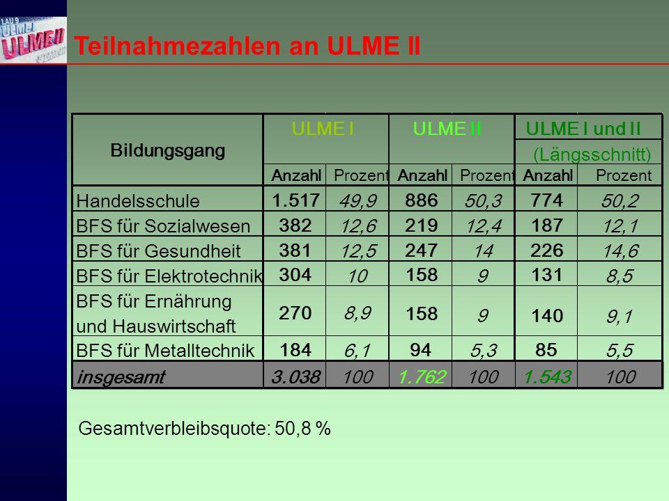 Teilnahmezahlen an ULME II Gesamtverbleibsquote: 50,8 %