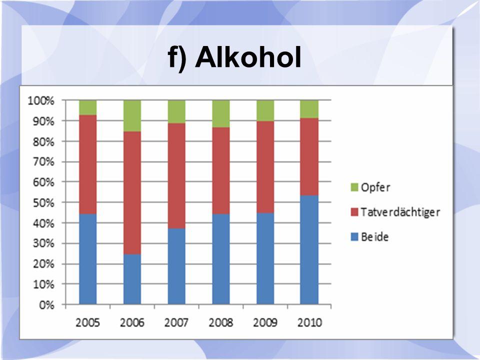 f) Alkohol