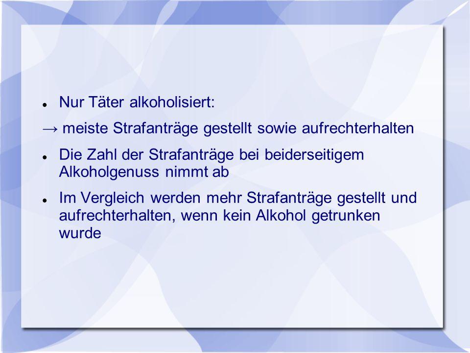 Nur Täter alkoholisiert: → meiste Strafanträge gestellt sowie aufrechterhalten Die Zahl der Strafanträge bei beiderseitigem Alkoholgenuss nimmt ab Im