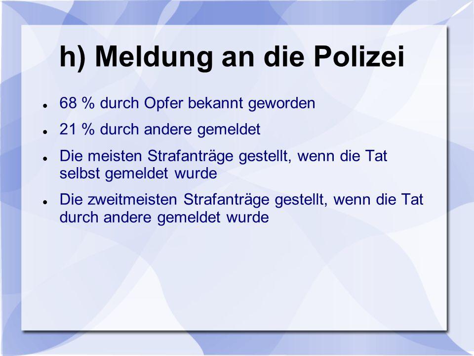 h) Meldung an die Polizei 68 % durch Opfer bekannt geworden 21 % durch andere gemeldet Die meisten Strafanträge gestellt, wenn die Tat selbst gemeldet wurde Die zweitmeisten Strafanträge gestellt, wenn die Tat durch andere gemeldet wurde