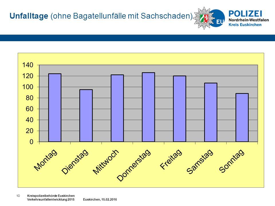 Unfalltage (ohne Bagatellunfälle mit Sachschaden) 10Kreispolizeibehörde Euskirchen Verkehrsunfallentwicklung 2015 Euskirchen, 15.02.2016