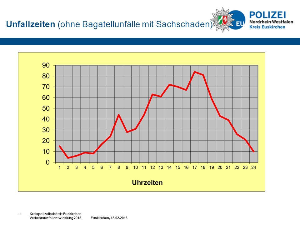 Unfallzeiten (ohne Bagatellunfälle mit Sachschaden) 11Kreispolizeibehörde Euskirchen Verkehrsunfallentwicklung 2015 Euskirchen, 15.02.2016