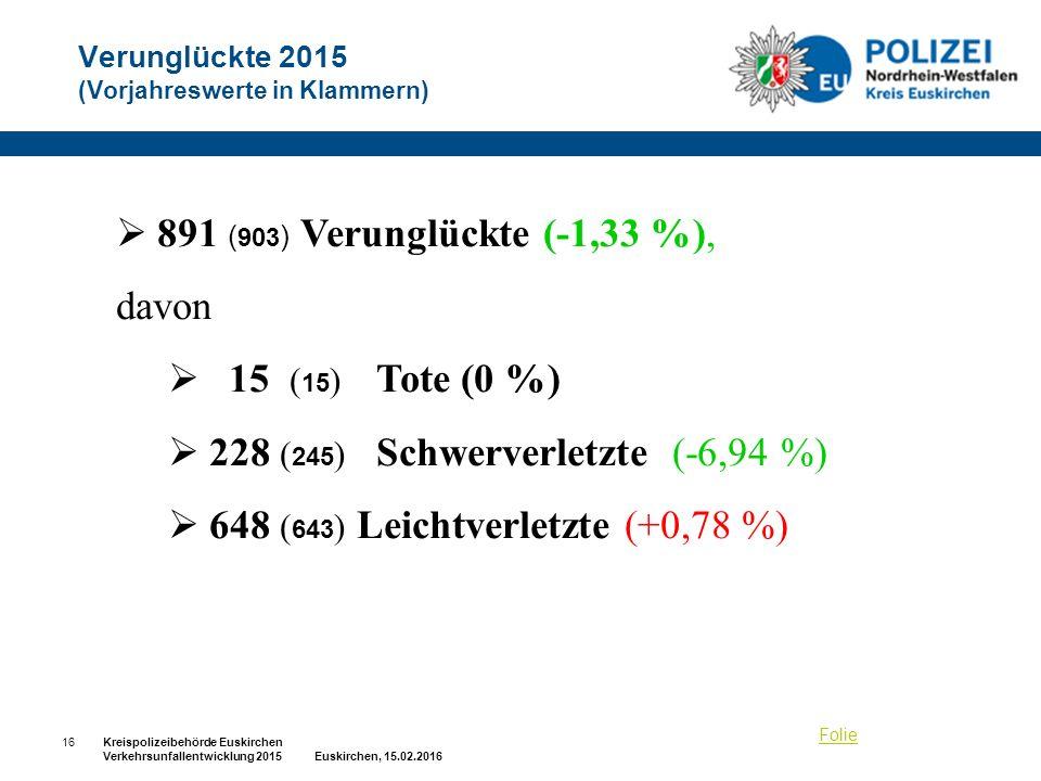 Verunglückte 2015 (Vorjahreswerte in Klammern)  891 ( 903 ) Verunglückte (-1,33 %), davon  15 ( 15 ) Tote (0 %)  228 ( 245 ) Schwerverletzte (-6,94 %)  648 ( 643 ) Leichtverletzte (+0,78 %) Folie 16Kreispolizeibehörde Euskirchen Verkehrsunfallentwicklung 2015 Euskirchen, 15.02.2016