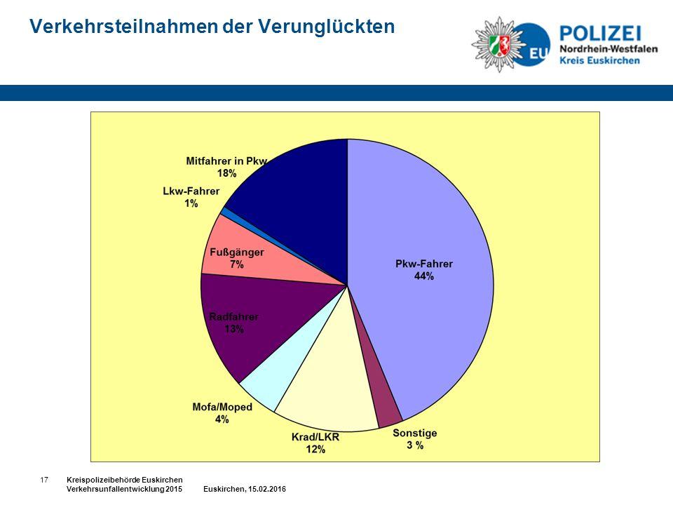 Verkehrsteilnahmen der Verunglückten 17Kreispolizeibehörde Euskirchen Verkehrsunfallentwicklung 2015 Euskirchen, 15.02.2016