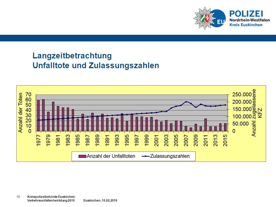 Langzeitbetrachtung Unfalltote und Zulassungszahlen 18Kreispolizeibehörde Euskirchen Verkehrsunfallentwicklung 2015 Euskirchen, 15.02.2016