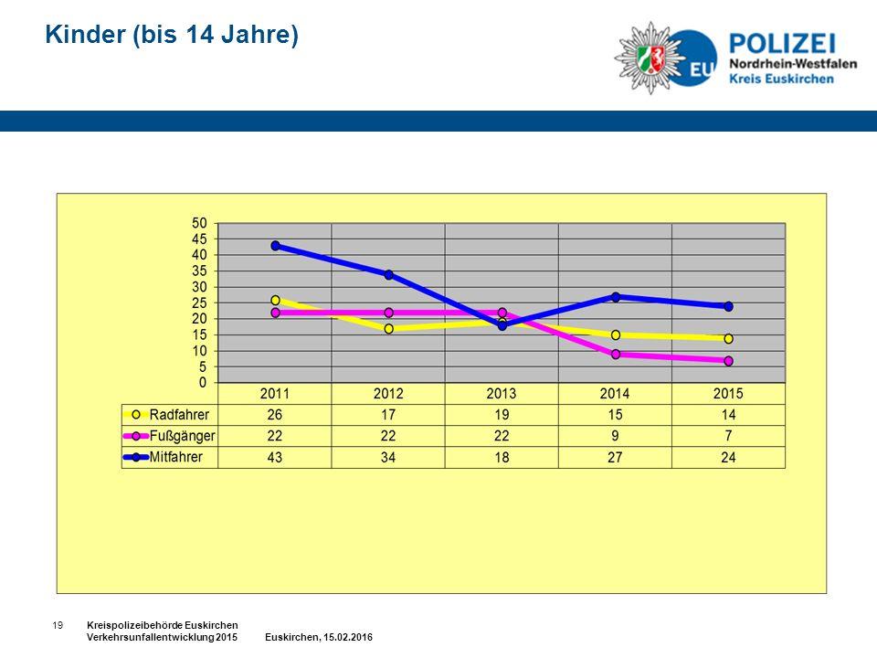 Kinder (bis 14 Jahre) 19Kreispolizeibehörde Euskirchen Verkehrsunfallentwicklung 2015 Euskirchen, 15.02.2016