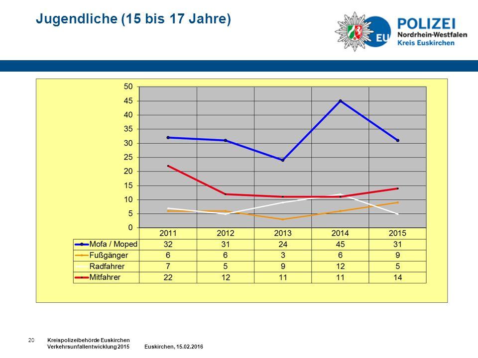 Jugendliche (15 bis 17 Jahre) 20Kreispolizeibehörde Euskirchen Verkehrsunfallentwicklung 2015 Euskirchen, 15.02.2016