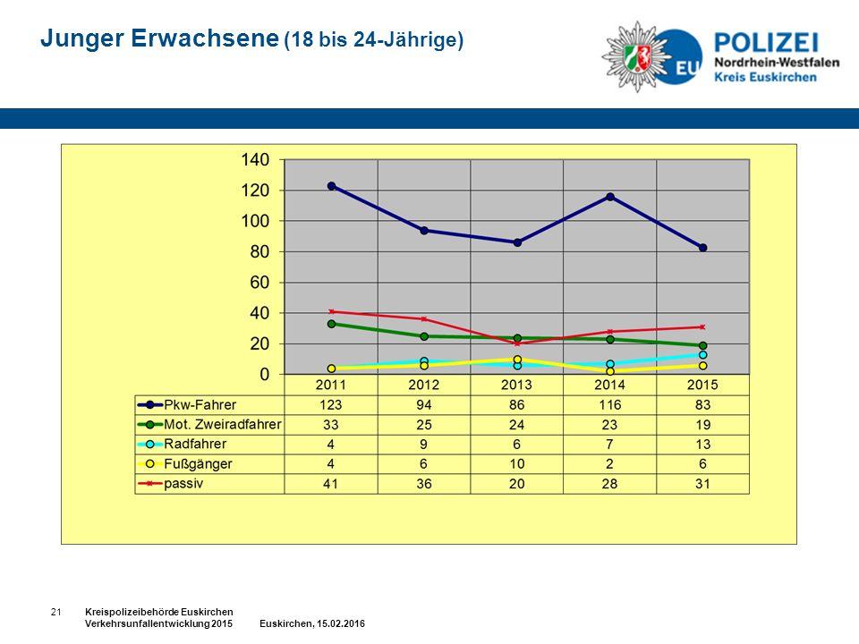 Junger Erwachsene (18 bis 24-Jährige) 21Kreispolizeibehörde Euskirchen Verkehrsunfallentwicklung 2015 Euskirchen, 15.02.2016