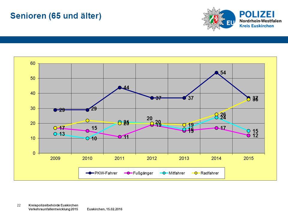 Senioren (65 und älter) 22Kreispolizeibehörde Euskirchen Verkehrsunfallentwicklung 2015 Euskirchen, 15.02.2016