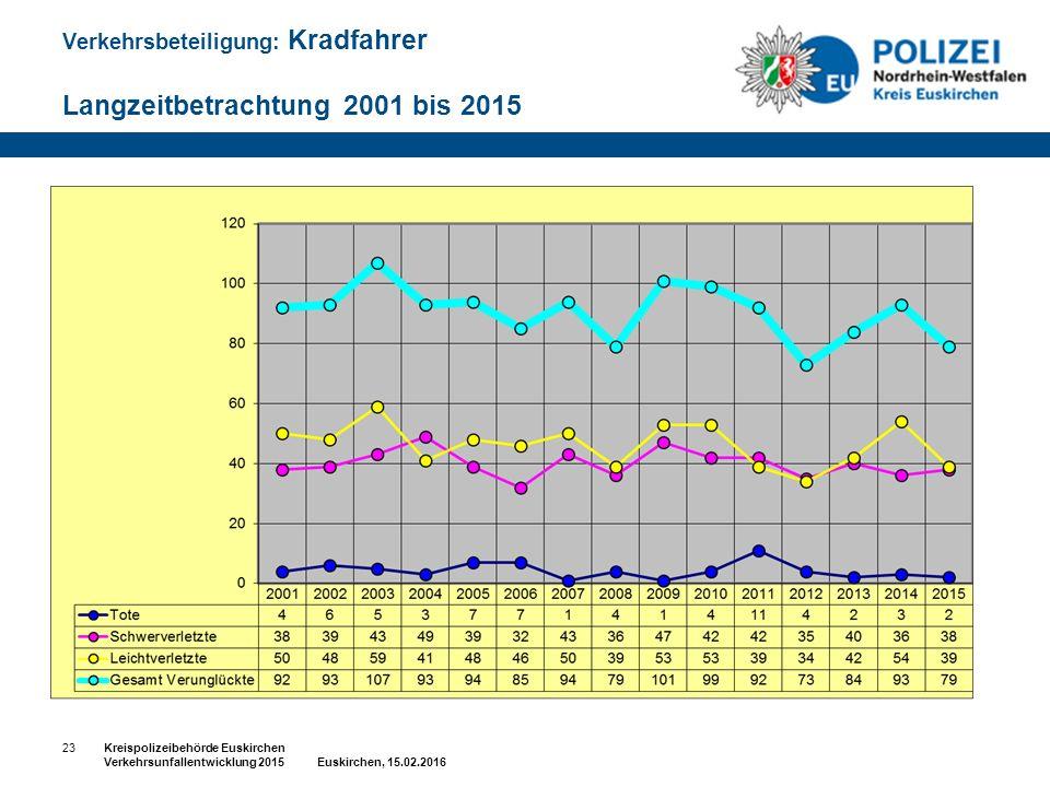 Verkehrsbeteiligung: Kradfahrer Langzeitbetrachtung 2001 bis 2015 23Kreispolizeibehörde Euskirchen Verkehrsunfallentwicklung 2015 Euskirchen, 15.02.2016