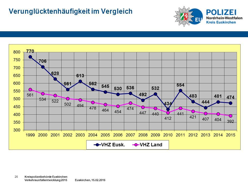 Verunglücktenhäufigkeit im Vergleich 25Kreispolizeibehörde Euskirchen Verkehrsunfallentwicklung 2015 Euskirchen, 15.02.2016