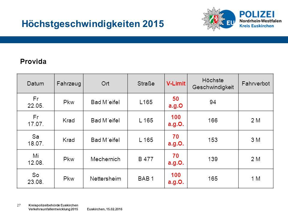 Provida Höchstgeschwindigkeiten 2015 27Kreispolizeibehörde Euskirchen Verkehrsunfallentwicklung 2015 Euskirchen, 15.02.2016 DatumFahrzeugOrtStraßeV-Limit Höchste Geschwindigkeit Fahrverbot Fr 22.05.