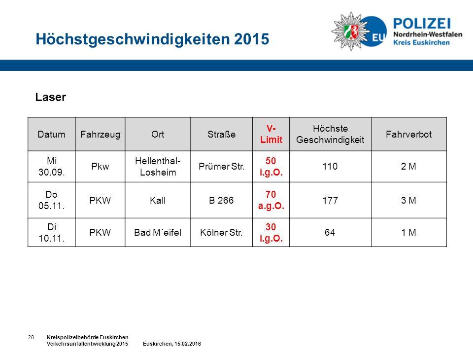 28Kreispolizeibehörde Euskirchen Verkehrsunfallentwicklung 2015 Euskirchen, 15.02.2016 Laser DatumFahrzeugOrtStraße V- Limit Höchste Geschwindigkeit Fahrverbot Mi 30.09.