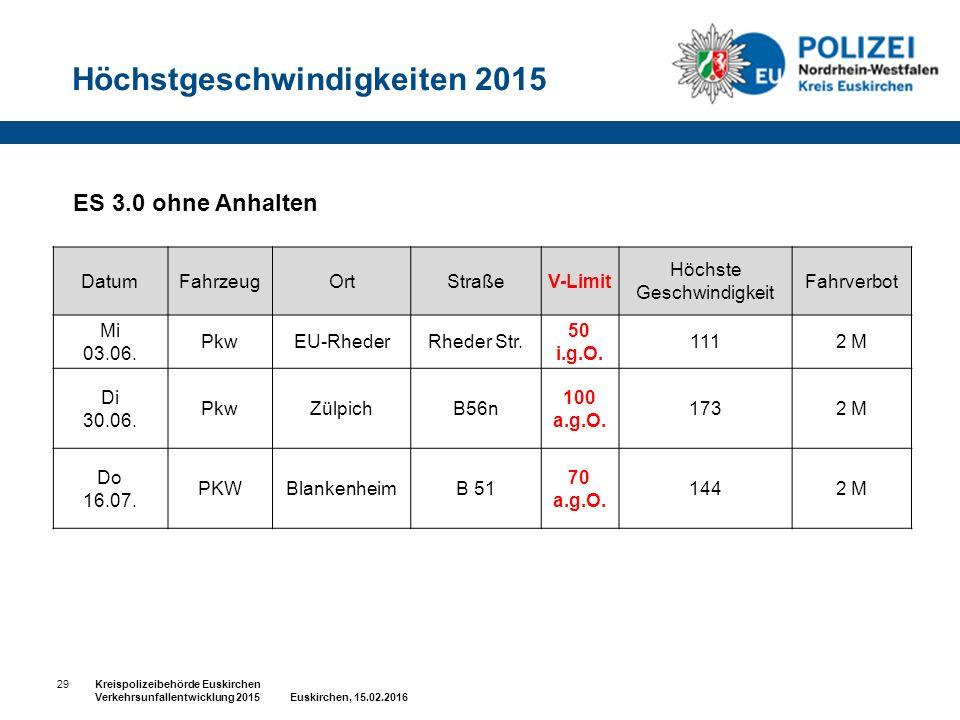 29Kreispolizeibehörde Euskirchen Verkehrsunfallentwicklung 2015 Euskirchen, 15.02.2016 ES 3.0 ohne Anhalten DatumFahrzeugOrtStraßeV-Limit Höchste Geschwindigkeit Fahrverbot Mi 03.06.