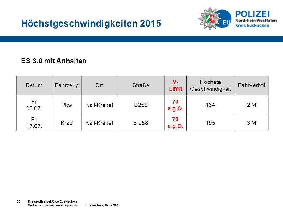 30Kreispolizeibehörde Euskirchen Verkehrsunfallentwicklung 2015 Euskirchen, 15.02.2016 ES 3.0 mit Anhalten DatumFahrzeugOrtStraße V- Limit Höchste Geschwindigkeit Fahrverbot Fr 03.07.