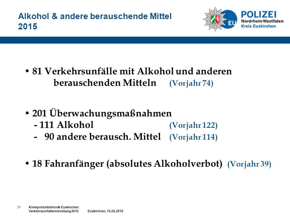 Alkohol & andere berauschende Mittel 2015 81 Verkehrsunfälle mit Alkohol und anderen berauschenden Mitteln (Vorjahr 74) 201 Überwachungsmaßnahmen - 111 Alkohol (Vorjahr 122) - 90 andere berausch.