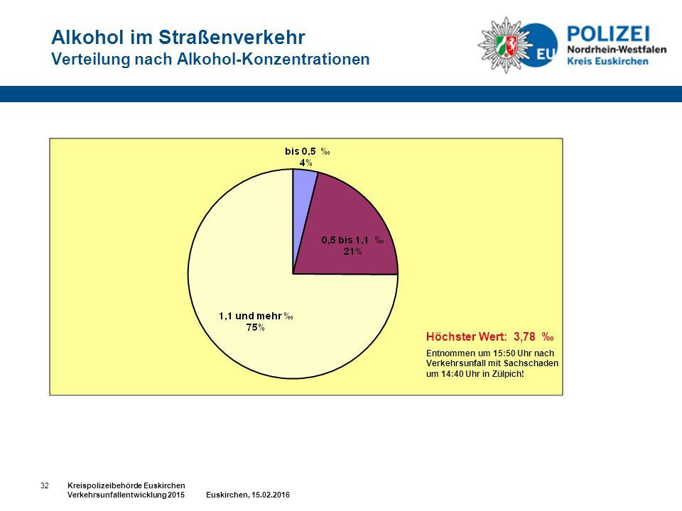 Alkohol im Straßenverkehr Verteilung nach Alkohol-Konzentrationen Höchster Wert: 3,78 ‰ Entnommen um 15:50 Uhr nach Verkehrsunfall mit Sachschaden um 14:40 Uhr in Zülpich.