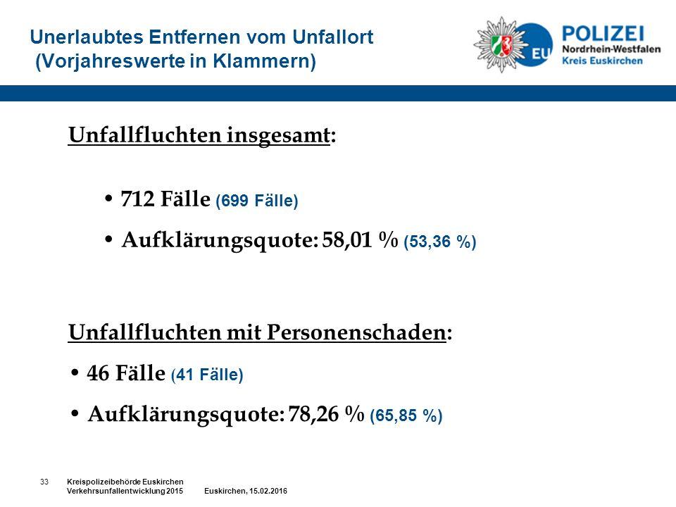 Unerlaubtes Entfernen vom Unfallort (Vorjahreswerte in Klammern) Unfallfluchten insgesamt: 712 Fälle (699 Fälle) Aufklärungsquote: 58,01 % (53,36 %) U