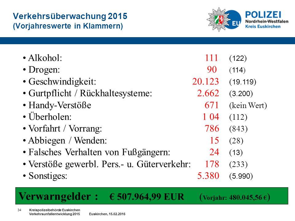 Verkehrsüberwachung 2015 (Vorjahreswerte in Klammern) Alkohol: 111 ( 122 ) Drogen: 90 ( 114 ) Geschwindigkeit: 20.123 ( 19.119 ) Gurtpflicht / Rückhaltesysteme: 2.662 ( 3.200 ) Handy-Verstöße 671 (kein Wert) Überholen: 1 04 (112) Vorfahrt / Vorrang: 786 (843) Abbiegen / Wenden: 15 (28) Falsches Verhalten von Fußgängern: 24 ( 13 ) Verstöße gewerbl.