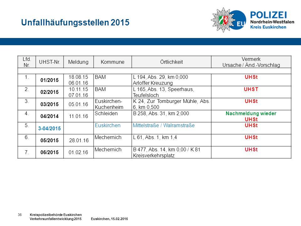 Unfallhäufungsstellen 2015 Kreispolizeibehörde Euskirchen Verkehrsunfallentwicklung 2015 Euskirchen, 15.02.2016 36 Lfd.