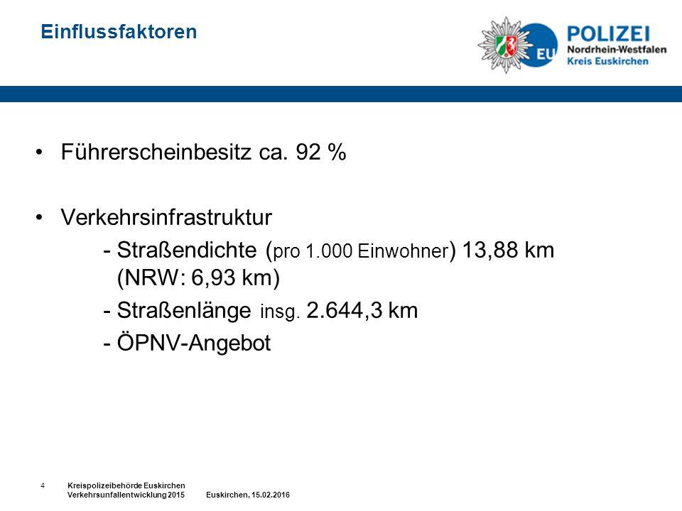 Einflussfaktoren Führerscheinbesitz ca. 92 % Verkehrsinfrastruktur - Straßendichte ( pro 1.000 Einwohner ) 13,88 km (NRW: 6,93 km) - Straßenlänge insg
