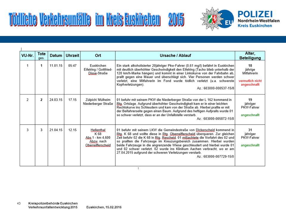 43Kreispolizeibehörde Euskirchen Verkehrsunfallentwicklung 2015 Euskirchen, 15.02.2016
