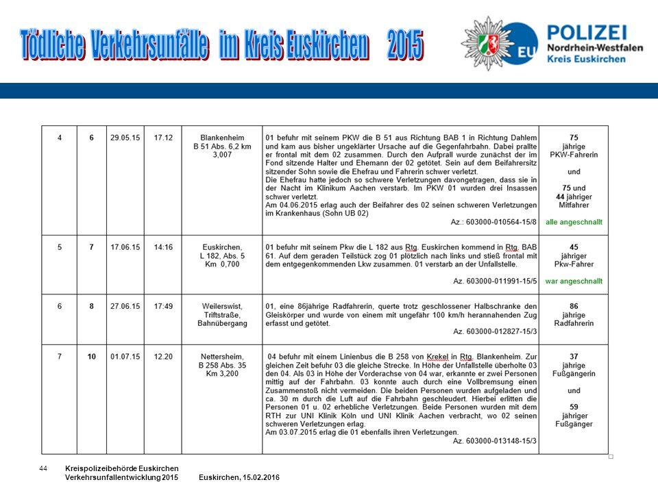 44Kreispolizeibehörde Euskirchen Verkehrsunfallentwicklung 2015 Euskirchen, 15.02.2016