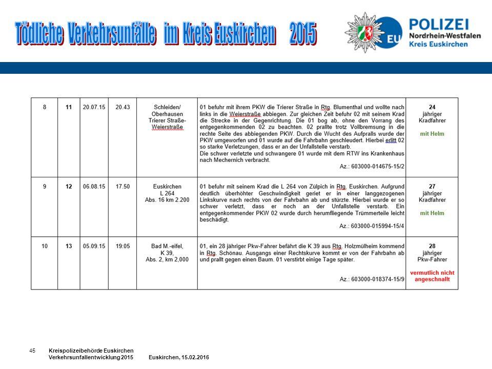 45Kreispolizeibehörde Euskirchen Verkehrsunfallentwicklung 2015 Euskirchen, 15.02.2016