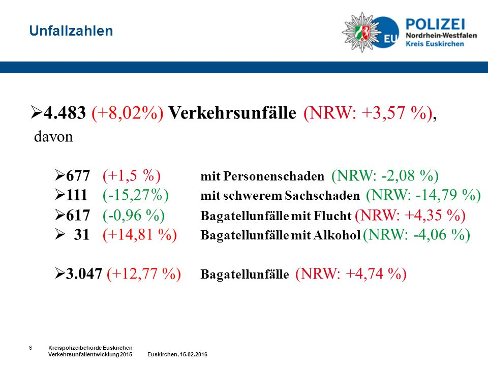 Unfallzahlen  4.483 (+8,02%) Verkehrsunfälle (NRW: +3,57 %), davon  677 (+1,5 % ) mit Personenschaden (NRW: -2,08 %)  111 (-15,27 % ) mit schwerem Sachschaden (NRW: -14,79 %)  617 (-0,96 %) Bagatellunfälle mit Flucht (NRW: +4,35 %)  31 (+14,81 %) Bagatellunfälle mit Alkohol (NRW: -4,06 %)  3.047 (+12,77 %) Bagatellunfälle (NRW: +4,74 %) 6Kreispolizeibehörde Euskirchen Verkehrsunfallentwicklung 2015 Euskirchen, 15.02.2016