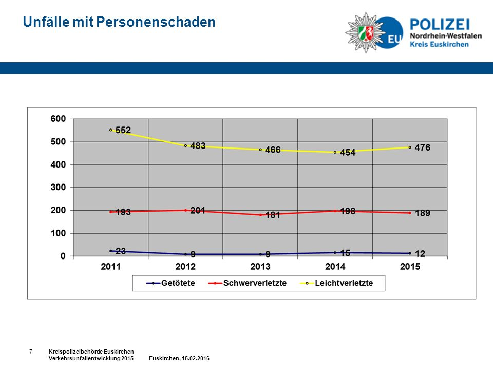 Unfälle mit Personenschaden 7Kreispolizeibehörde Euskirchen Verkehrsunfallentwicklung 2015 Euskirchen, 15.02.2016