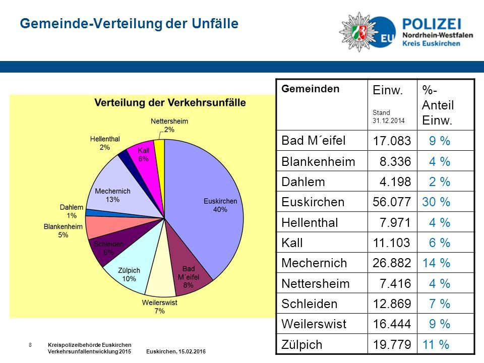 Gemeinde-Verteilung der Unfälle Gemeinden Einw. Stand 31.12.2014 %- Anteil Einw. Bad M´eifel17.083 9 % Blankenheim 8.336 4 % Dahlem 4.198 2 % Euskirch