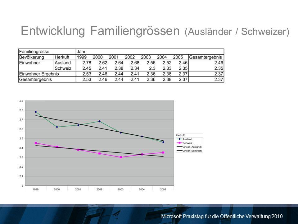 Microsoft Praxistag für die Öffentliche Verwaltung 2010 Entwicklung Familiengrössen (Ausländer / Schweizer)