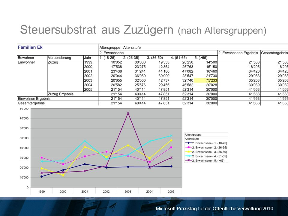 Microsoft Praxistag für die Öffentliche Verwaltung 2010 Steuersubstrat aus Zuzügern (nach Altersgruppen)