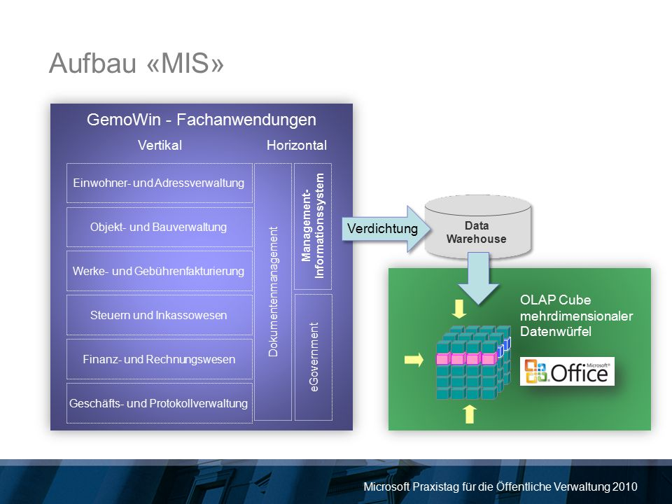 Microsoft Praxistag für die Öffentliche Verwaltung 2010 Aufbau «MIS» GemoWin - Fachanwendungen Einwohner- und Adressverwaltung Objekt- und Bauverwaltu
